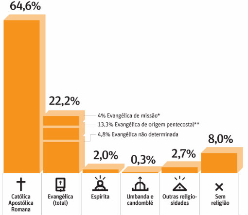grafico-religiao_folha